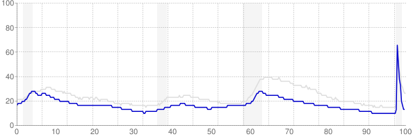 Vermont monthly unemployment rate chart from 1990 to November 2020